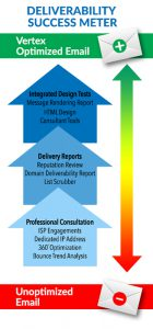 Deliverability Success Chart