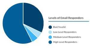 Email Hygiene - Levels of Email Responders